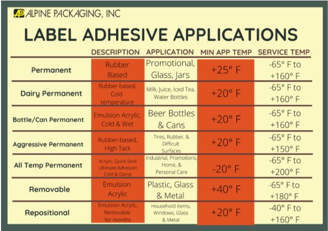 Adhesive Types